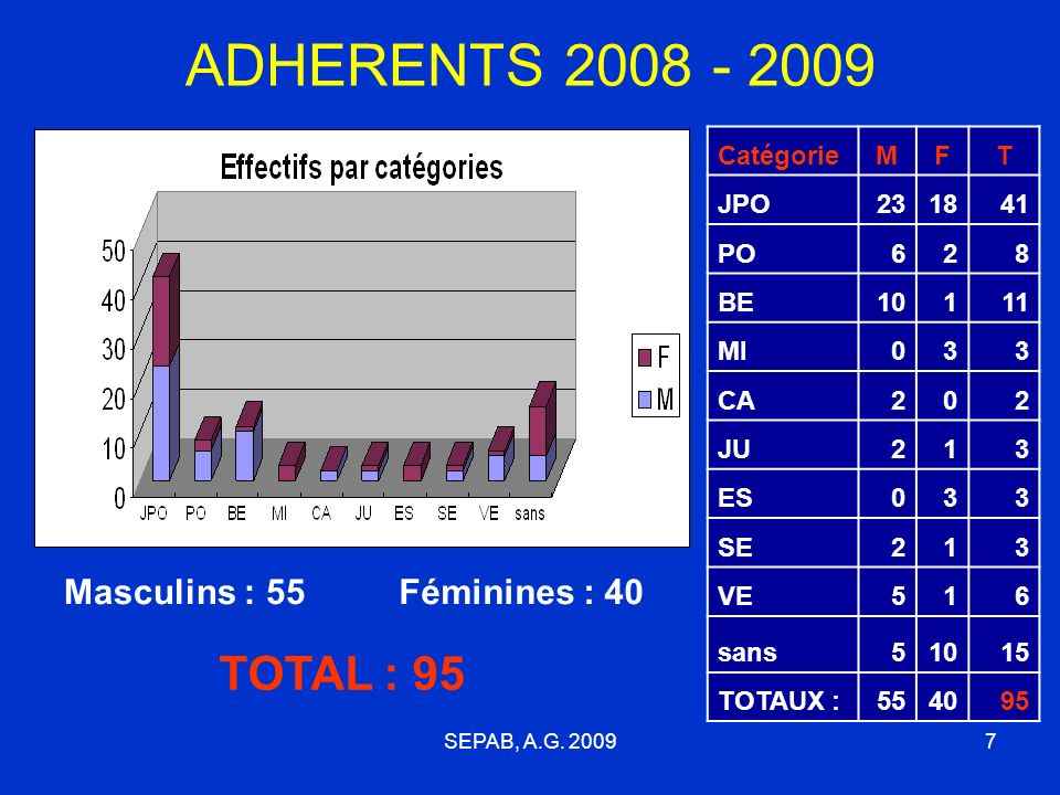 ADHERENTS 2008 - 2009 TOTAL : 95 Masculins : 55 Féminines : 40