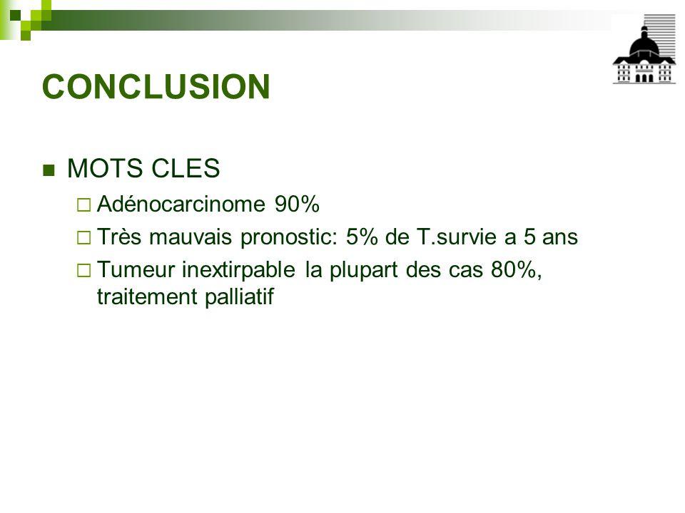 CONCLUSION MOTS CLES Adénocarcinome 90%