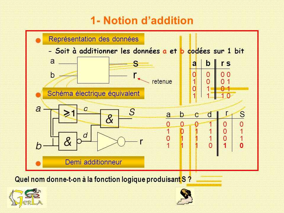 1- Notion d'addition s r r a a b r s b r a b c d S