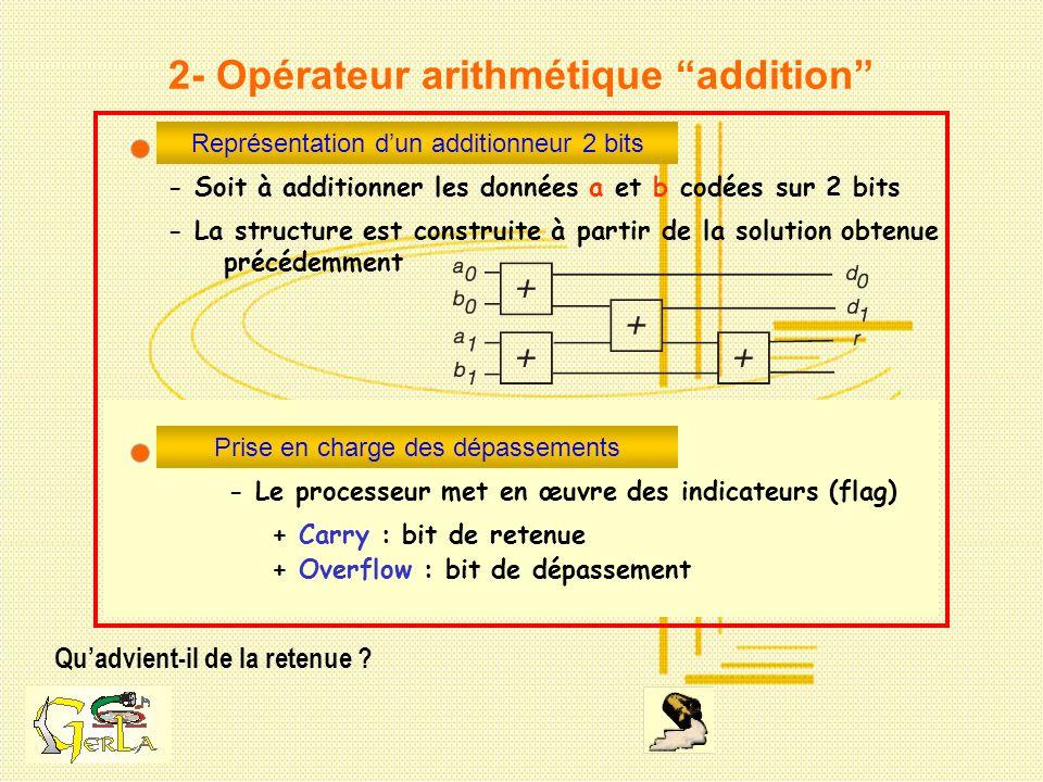 2- Opérateur arithmétique addition