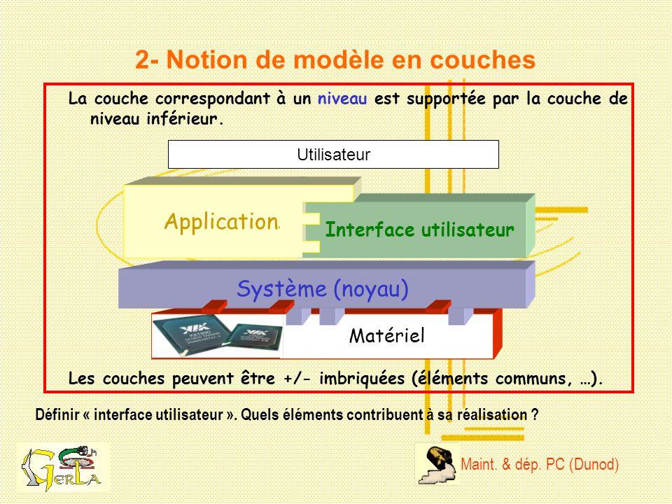 2- Notion de modèle en couches