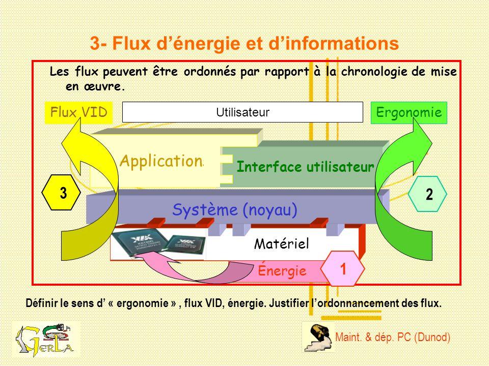 3- Flux d'énergie et d'informations