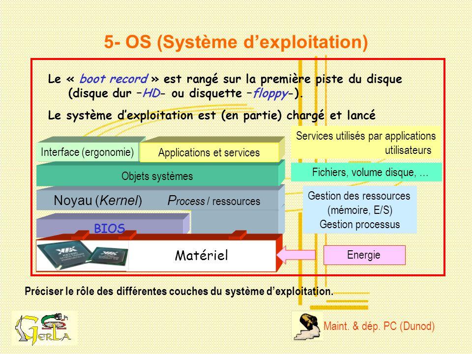 5- OS (Système d'exploitation)