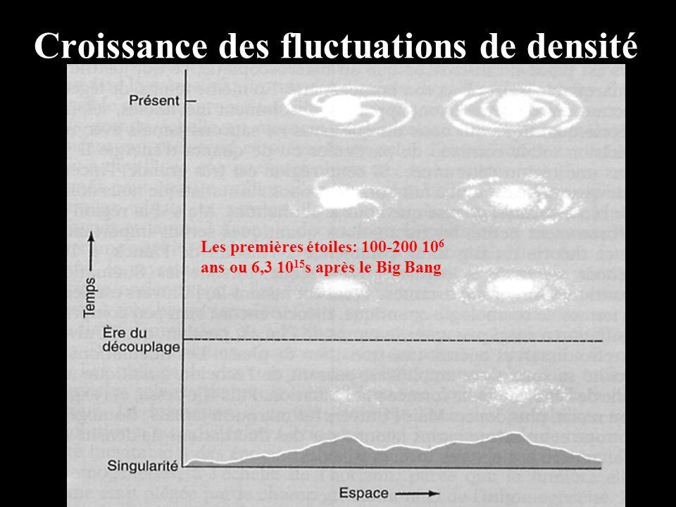 Croissance des fluctuations de densité