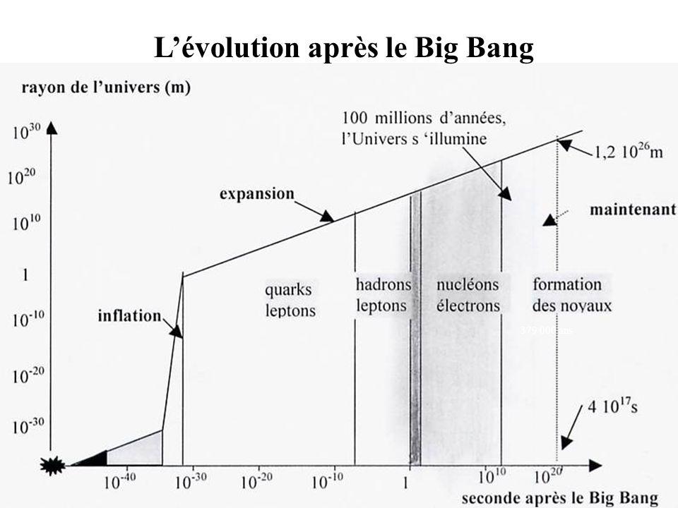 L'évolution après le Big Bang