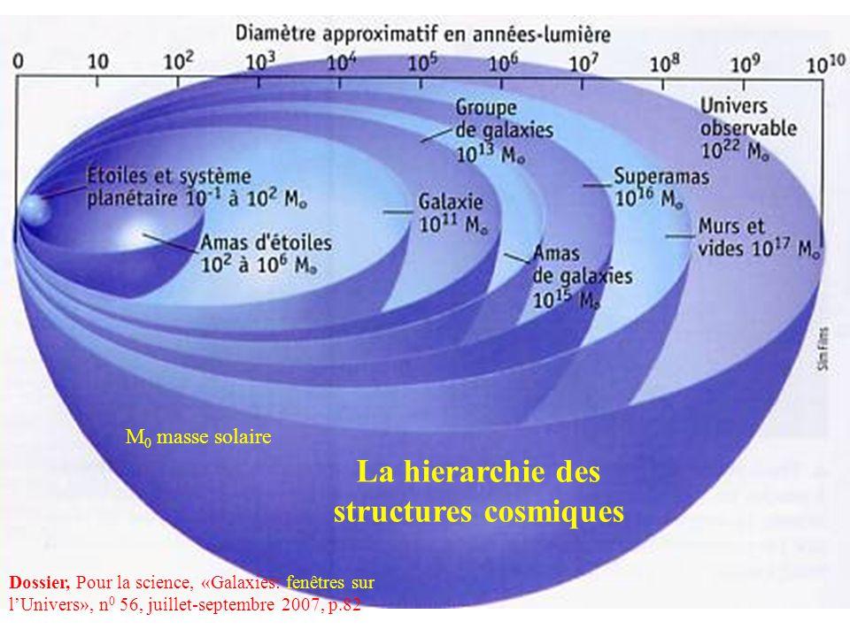 La hierarchie des structures cosmiques