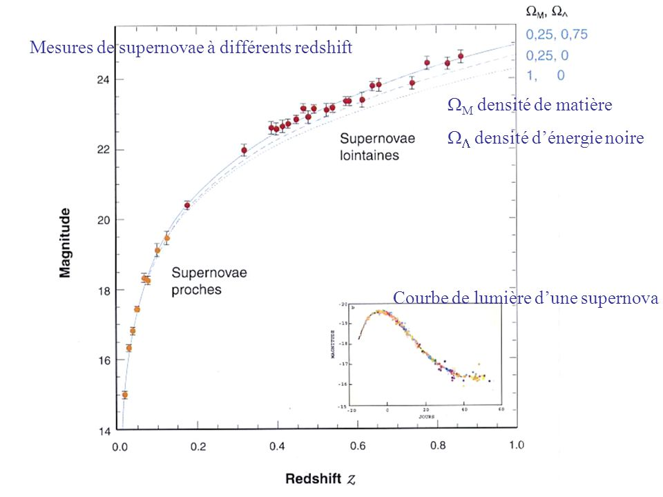 Mesures de supernovae à différents redshift