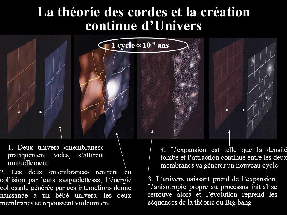 La théorie des cordes et la création continue d'Univers