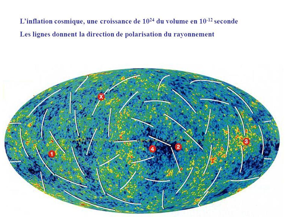 L'inflation cosmique, une croissance de 1024 du volume en 10-12 seconde