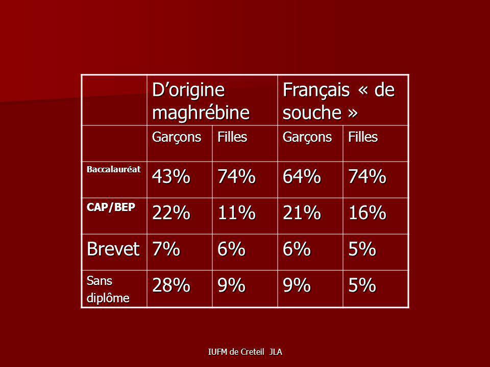 D'origine maghrébine Français « de souche » 43% 74% 64% 22% 11% 21%
