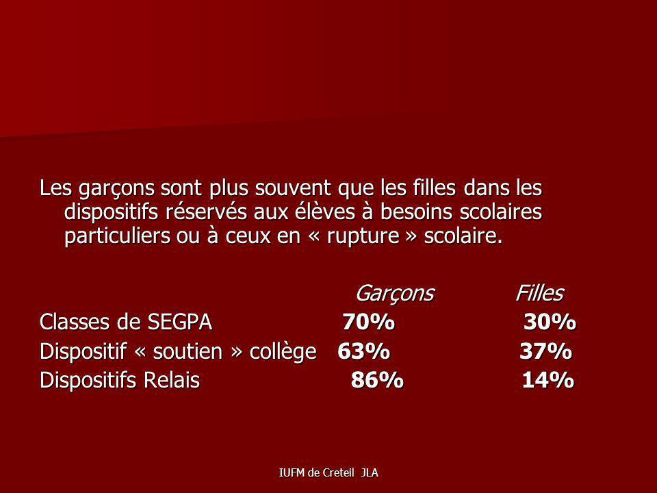 Dispositif « soutien » collège 63% 37% Dispositifs Relais 86% 14%