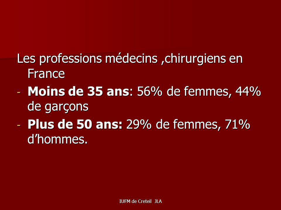 Les professions médecins ,chirurgiens en France