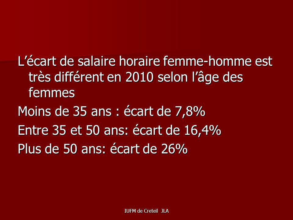 L'écart de salaire horaire femme-homme est très différent en 2010 selon l'âge des femmes