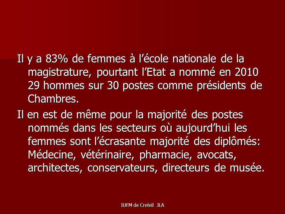 Il y a 83% de femmes à l'école nationale de la magistrature, pourtant l'Etat a nommé en 2010 29 hommes sur 30 postes comme présidents de Chambres.
