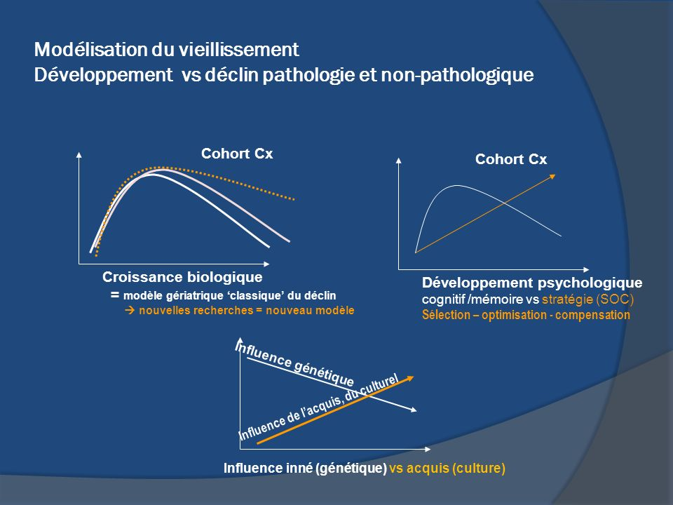 Modélisation du vieillissement Développement vs déclin pathologie et non-pathologique