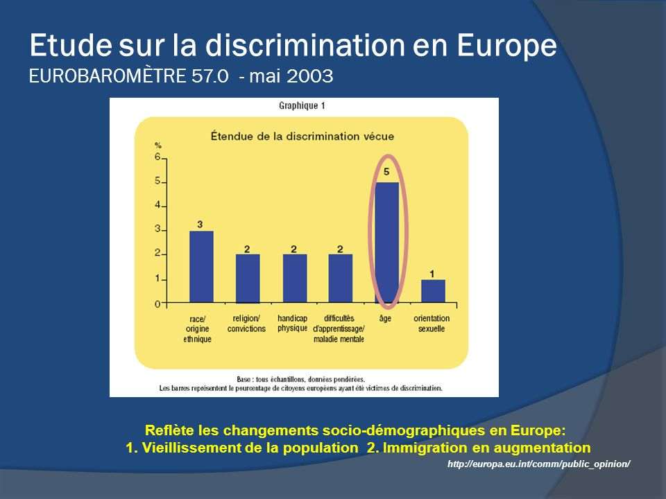 Etude sur la discrimination en Europe EUROBAROMÈTRE 57.0 - mai 2003