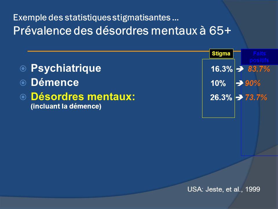 Désordres mentaux: 26.3%  73.7% (incluant la démence)