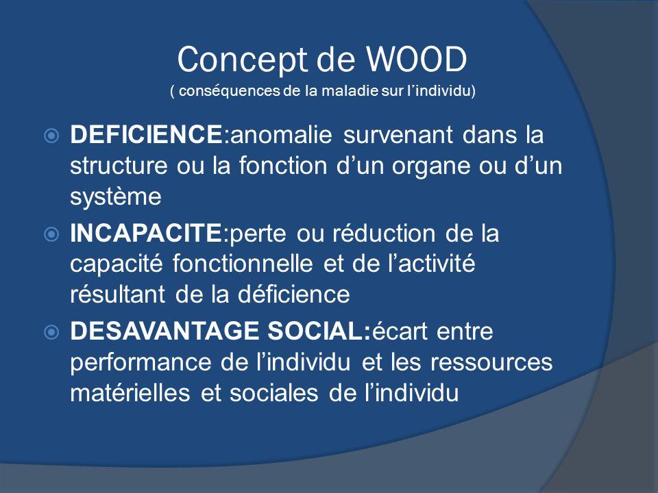 Concept de WOOD ( conséquences de la maladie sur l'individu)