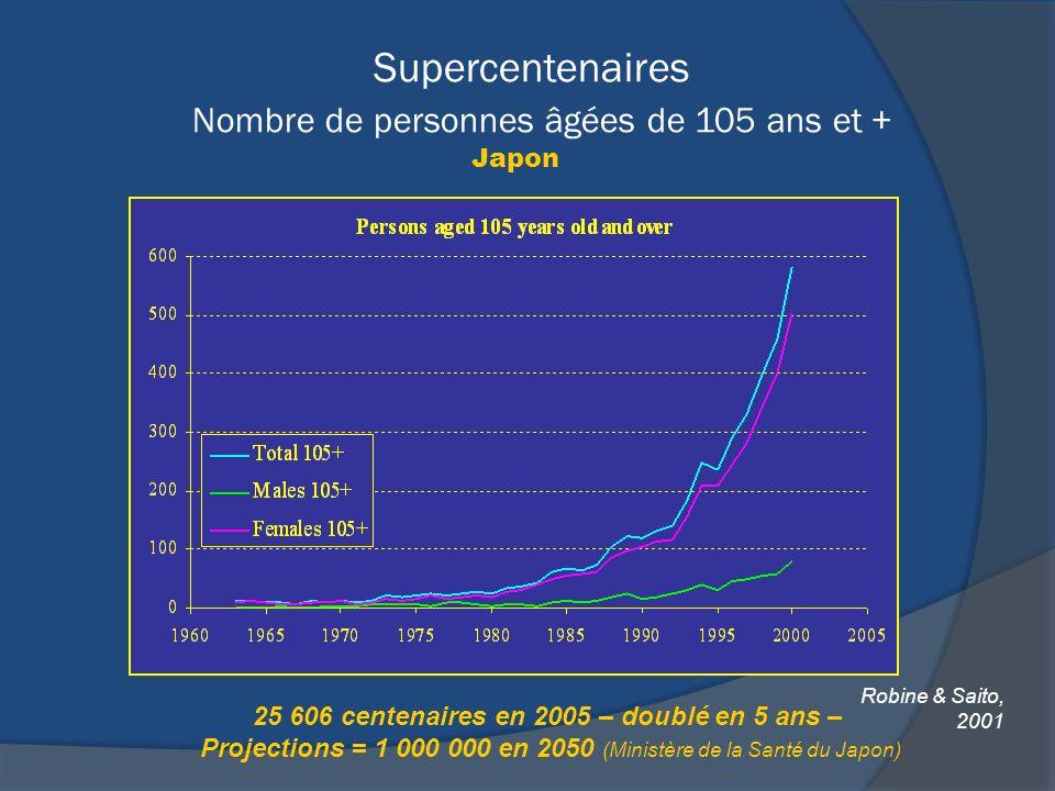 Supercentenaires Nombre de personnes âgées de 105 ans et +