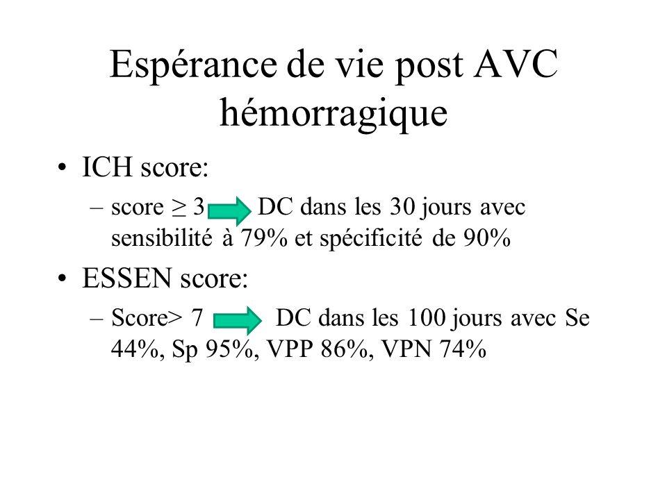 Espérance de vie post AVC hémorragique