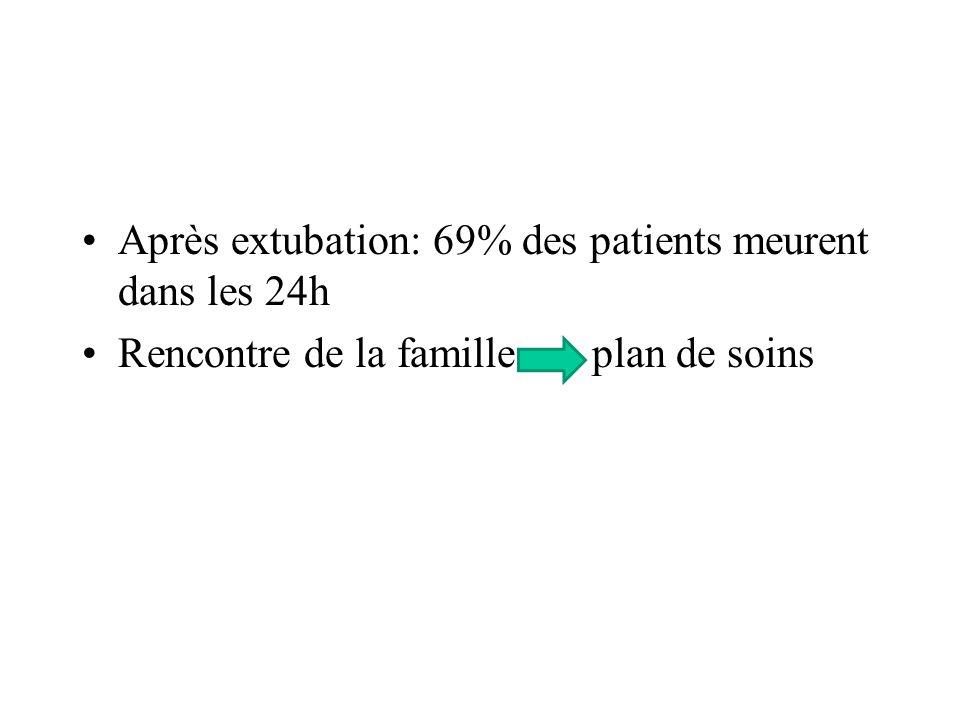 Après extubation: 69% des patients meurent dans les 24h