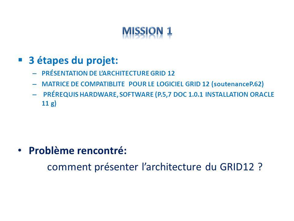 comment présenter l'architecture du GRID12