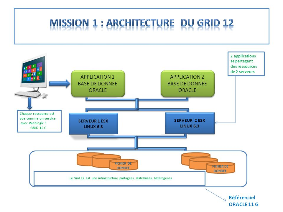 Mission 1 : architecture du GRID 12