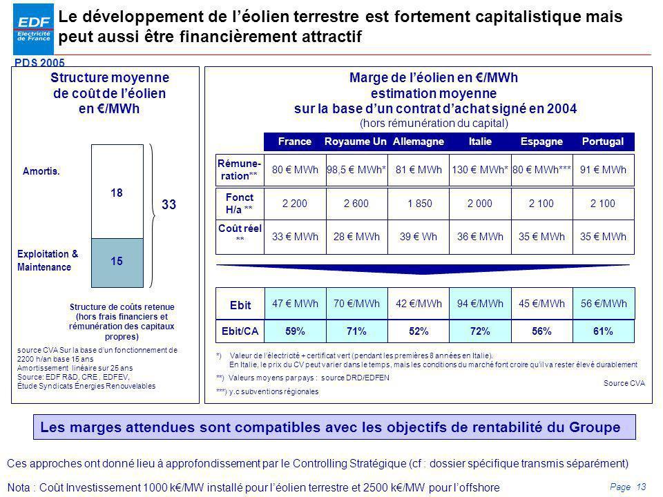 Structure moyenne de coût de l'éolien en €/MWh