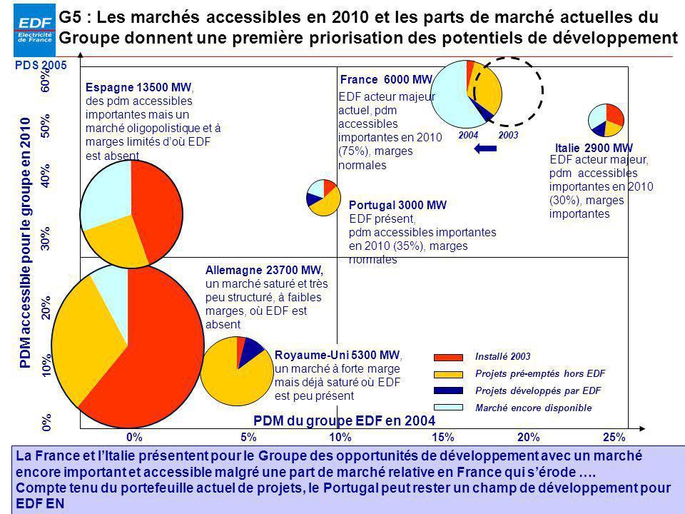 PDM accessible pour le groupe en 2010 Marché encore disponible