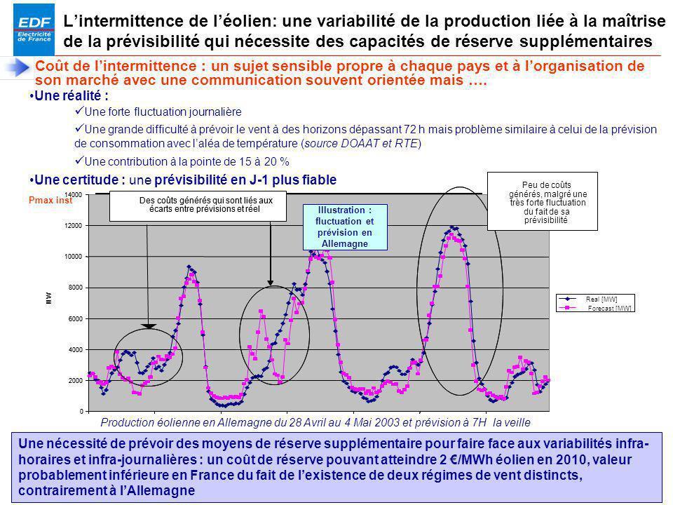 Illustration : fluctuation et prévision en Allemagne