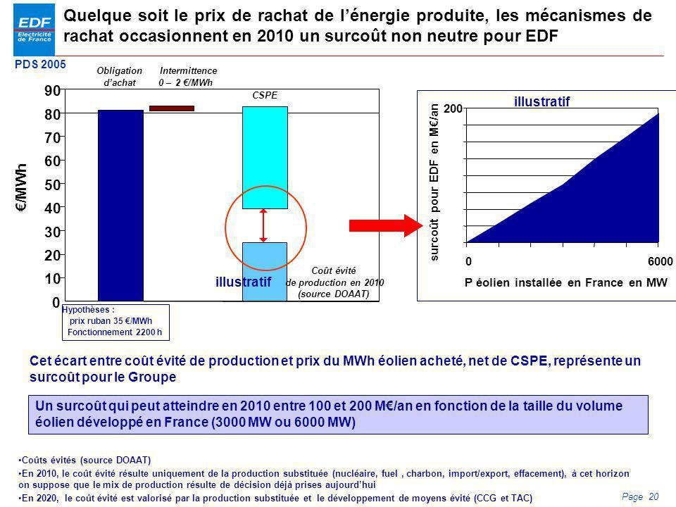 P éolien installée en France en MW surcoût pour EDF en M€/an