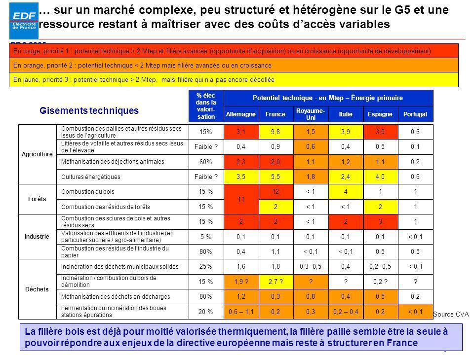 … sur un marché complexe, peu structuré et hétérogène sur le G5 et une ressource restant à maîtriser avec des coûts d'accès variables