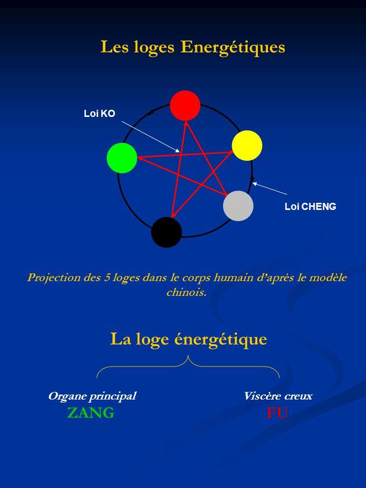 Les loges Energétiques