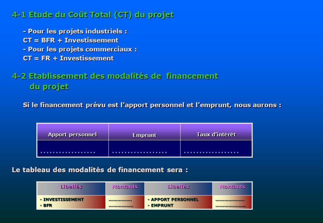 4-1 Etude du Coût Total (CT) du projet