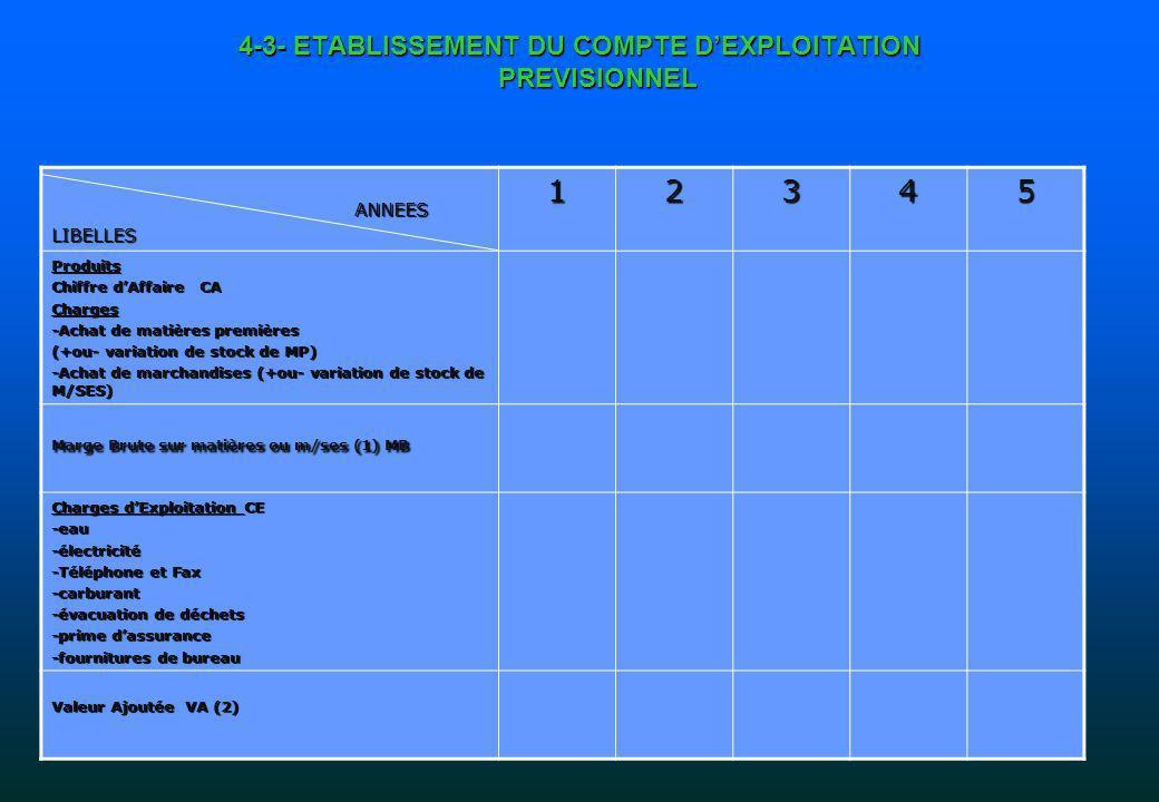 4-3- ETABLISSEMENT DU COMPTE D'EXPLOITATION PREVISIONNEL