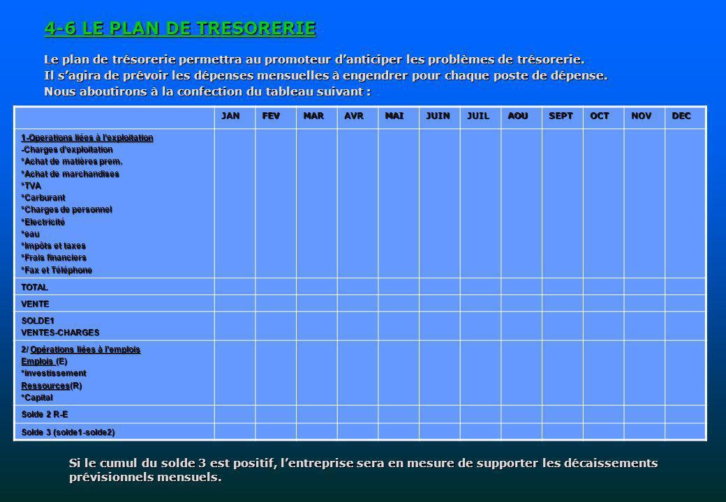 4-6 LE PLAN DE TRESORERIE Le plan de trésorerie permettra au promoteur d'anticiper les problèmes de trésorerie.