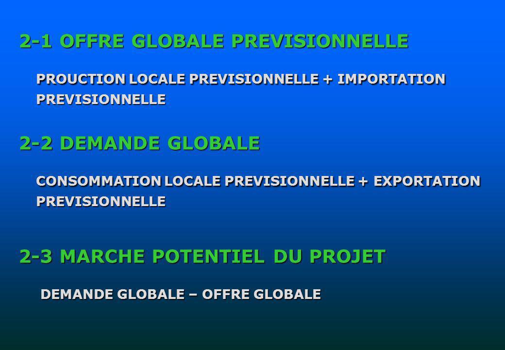 PROUCTION LOCALE PREVISIONNELLE + IMPORTATION PREVISIONNELLE