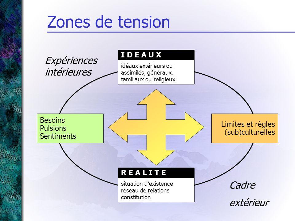 Zones de tension Expériences intérieures Cadre extérieur I D E A U X