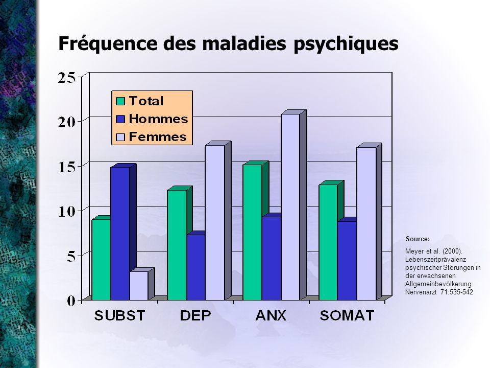 Fréquence des maladies psychiques