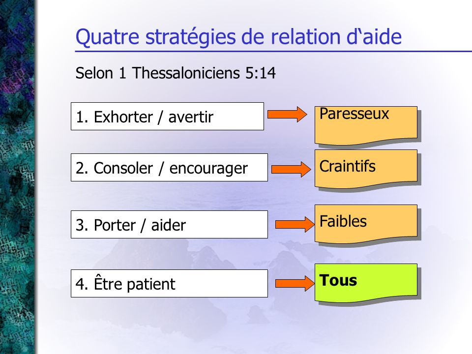 Quatre stratégies de relation d'aide