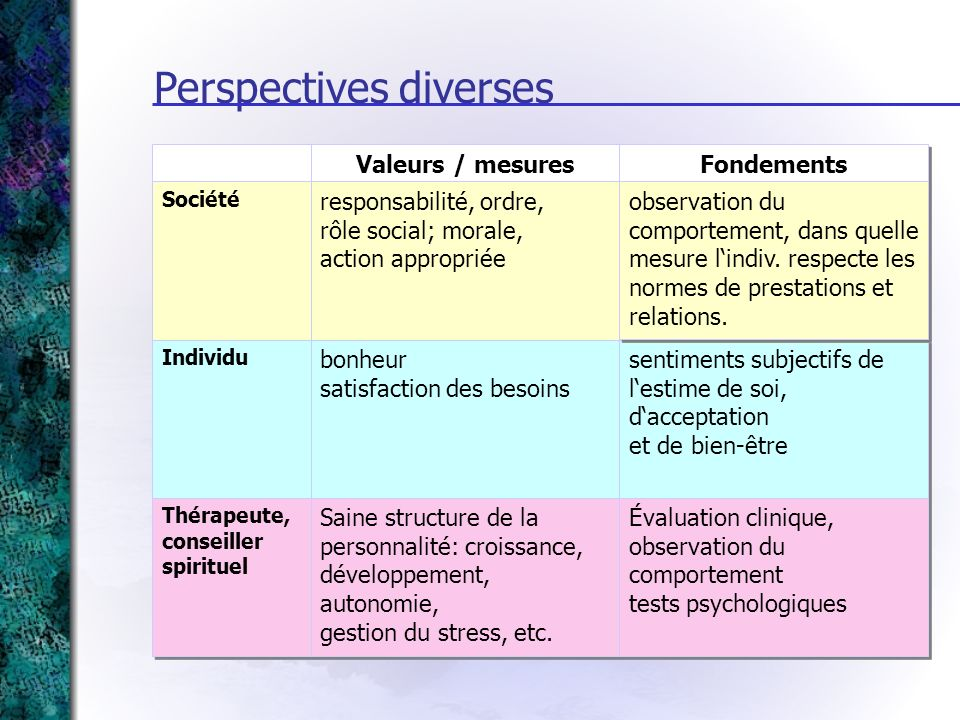 Perspectives diverses
