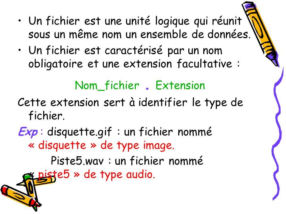 Un fichier est une unité logique qui réunit sous un même nom un ensemble de données.