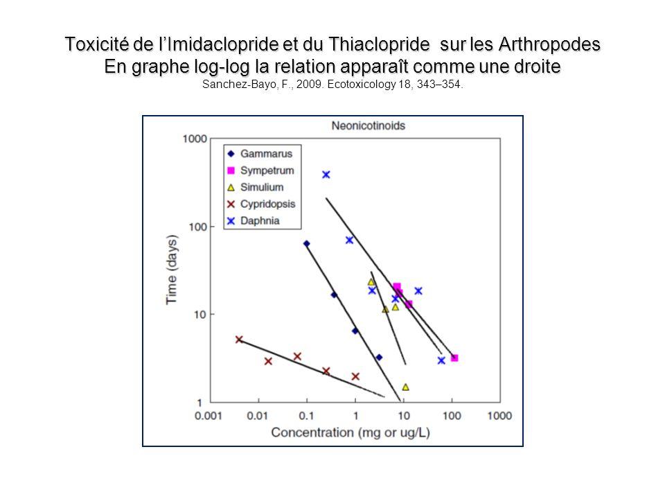 Toxicité de l'Imidaclopride et du Thiaclopride sur les Arthropodes En graphe log-log la relation apparaît comme une droite Sanchez-Bayo, F., 2009.