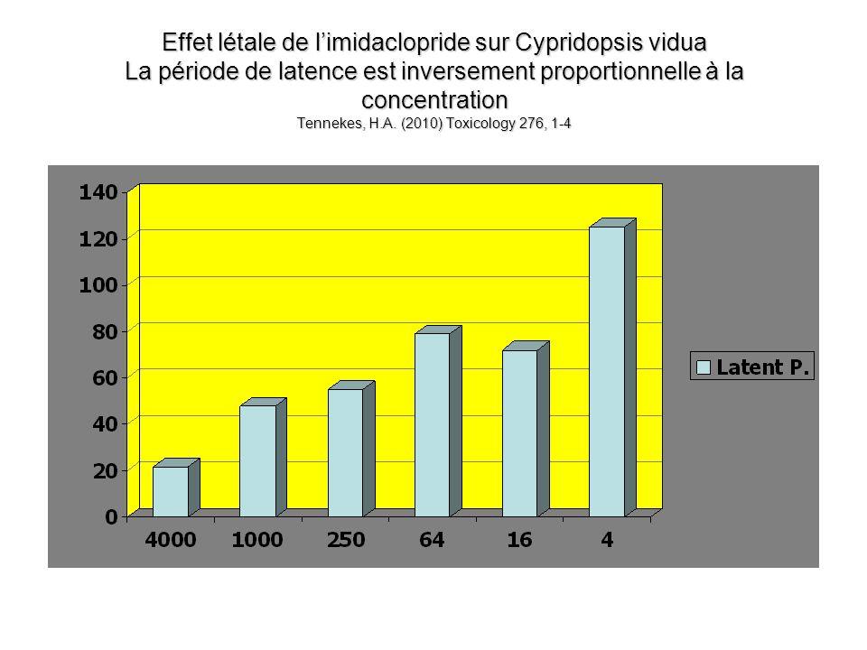 Effet létale de l'imidaclopride sur Cypridopsis vidua La période de latence est inversement proportionnelle à la concentration Tennekes, H.A.