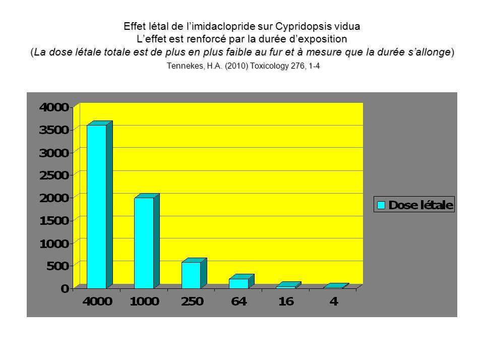 Effet létal de l'imidaclopride sur Cypridopsis vidua L'effet est renforcé par la durée d'exposition (La dose létale totale est de plus en plus faible au fur et à mesure que la durée s'allonge) Tennekes, H.A.