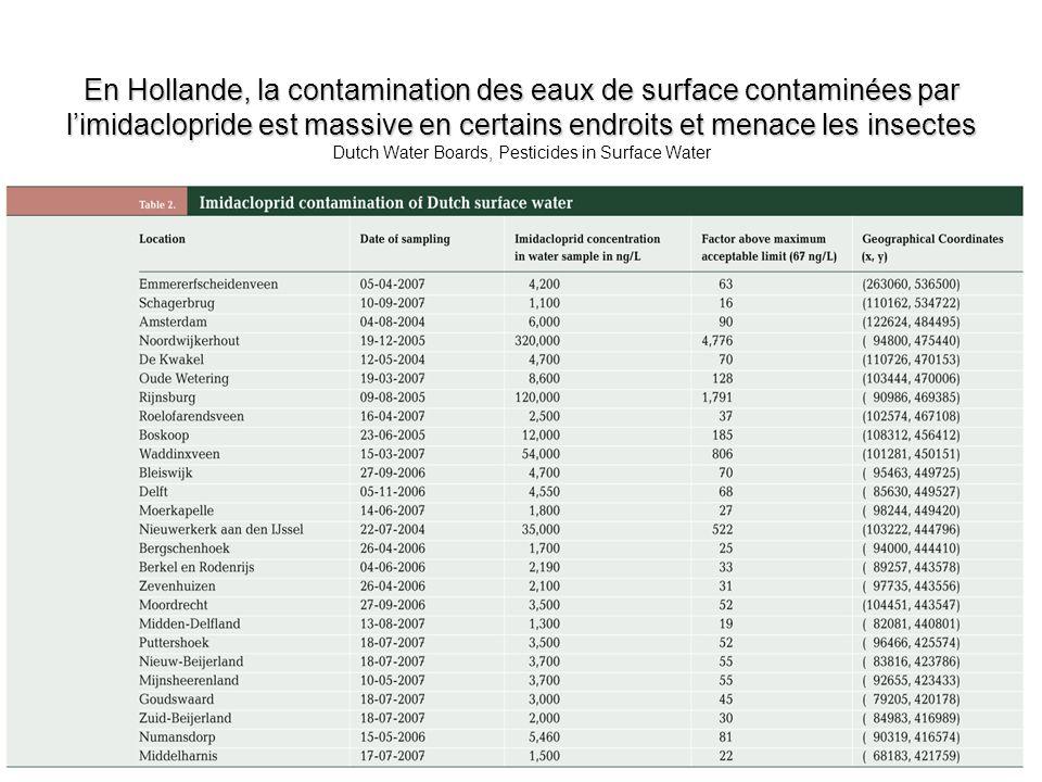 En Hollande, la contamination des eaux de surface contaminées par l'imidaclopride est massive en certains endroits et menace les insectes Dutch Water Boards, Pesticides in Surface Water