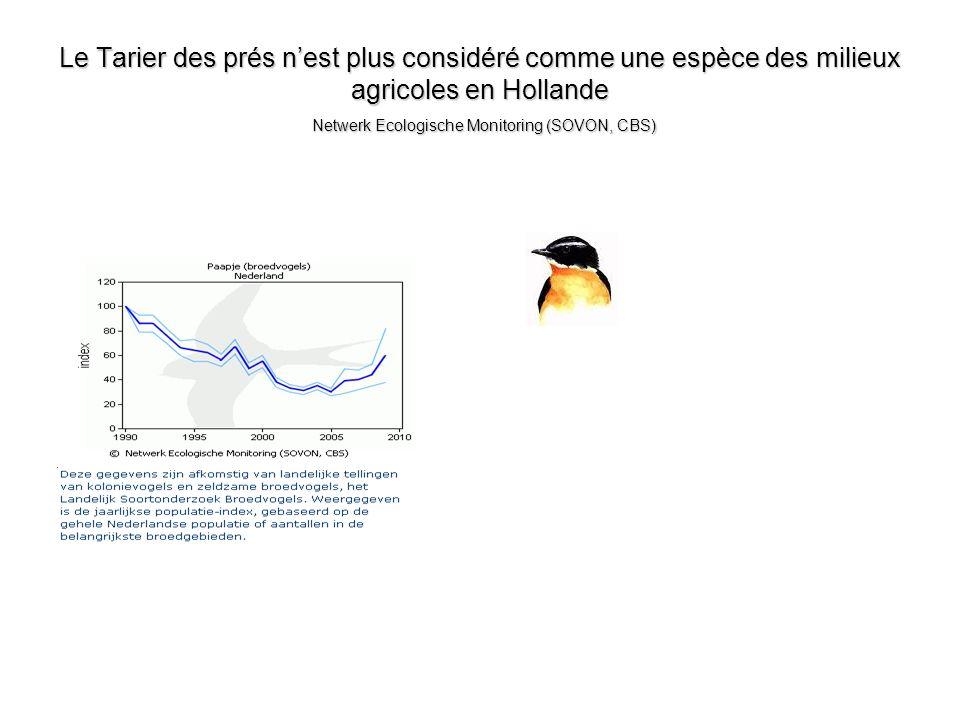 Le Tarier des prés n'est plus considéré comme une espèce des milieux agricoles en Hollande Netwerk Ecologische Monitoring (SOVON, CBS)