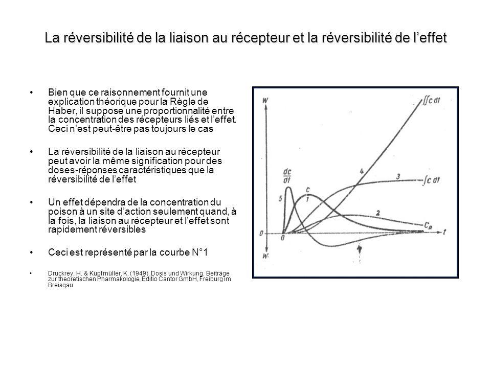 La réversibilité de la liaison au récepteur et la réversibilité de l'effet