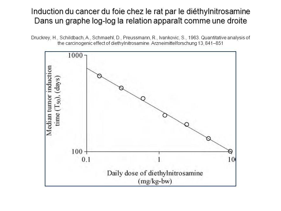 Induction du cancer du foie chez le rat par le diéthylnitrosamine Dans un graphe log-log la relation apparaît comme une droite Druckrey, H., Schildbach, A., Schmaehl, D., Preussmann, R., Ivankovic, S., 1963.