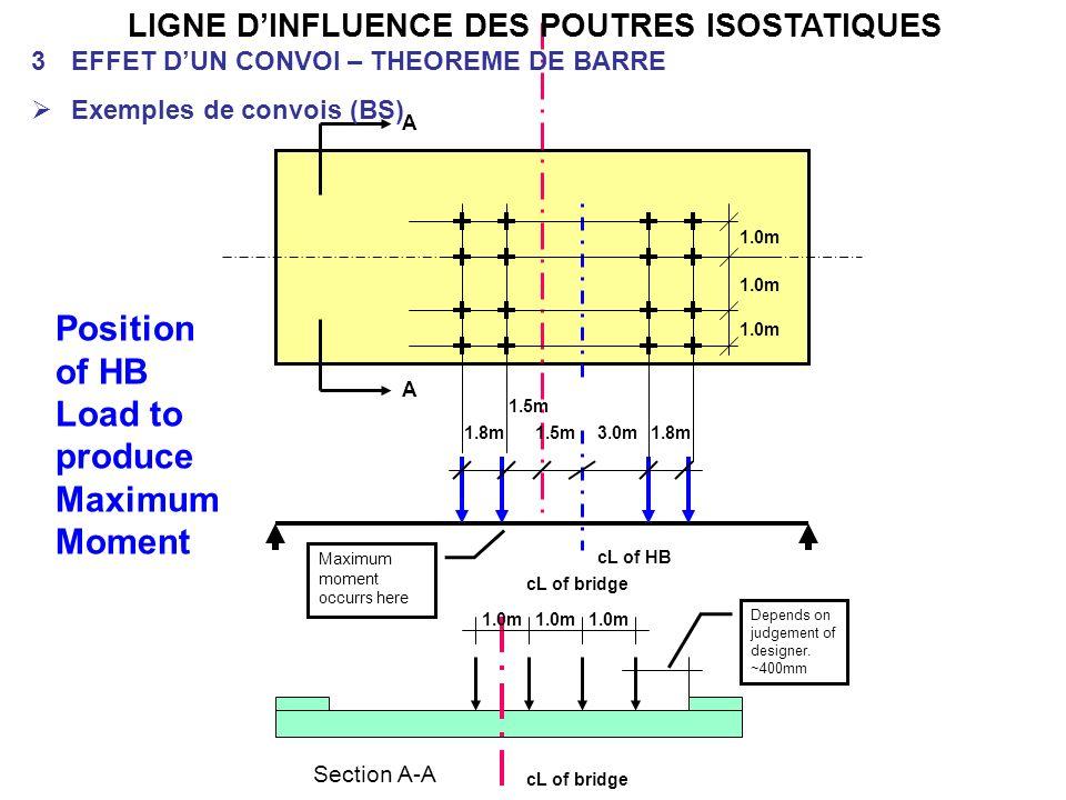 LIGNE D'INFLUENCE DES POUTRES ISOSTATIQUES